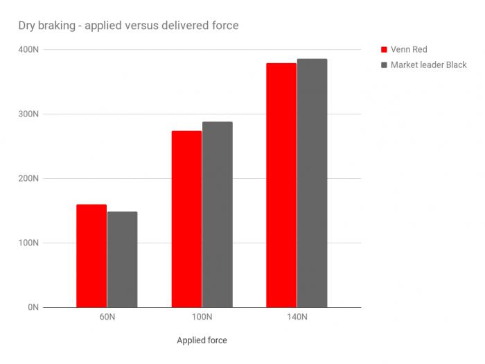 Venn Red carbon brake pads versus SwissStop Black Prince - dry braking performance