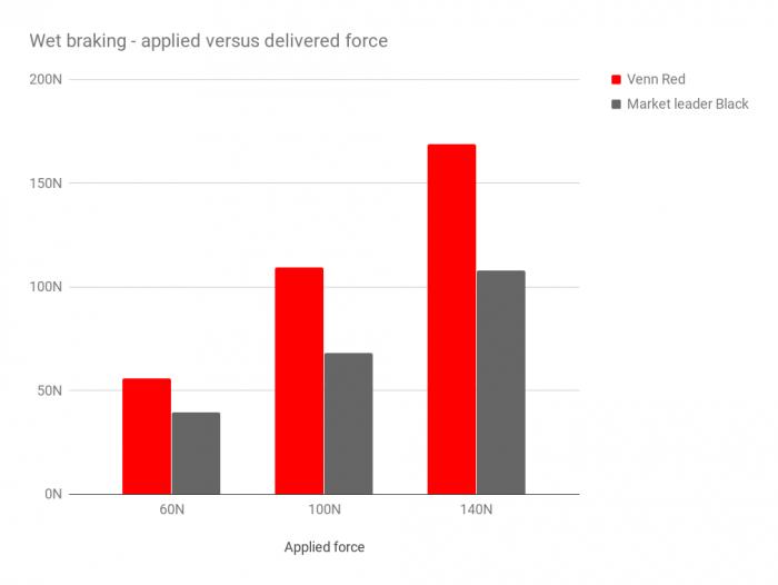Venn Red carbon brake pads versus SwissStop Black Prince - wet braking performance